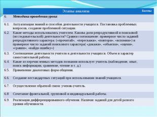 Этапы анализаБаллы 6.Методика проведения урока: 6.1.Актуализация знаний