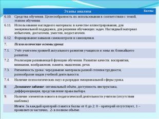 Этапы анализаБаллы 6.10.Средства обучения. Целесообразность их использован