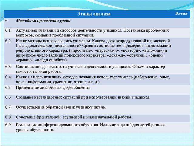 Этапы анализаБаллы 6.Методика проведения урока: 6.1.Актуализация знаний...