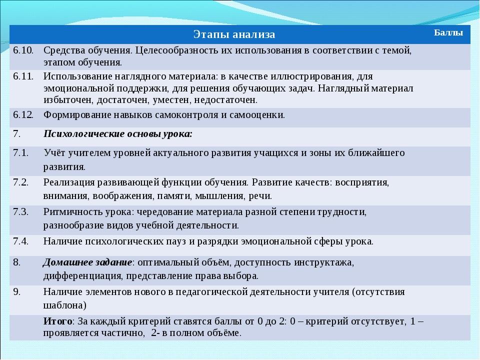 Этапы анализаБаллы 6.10.Средства обучения. Целесообразность их использован...