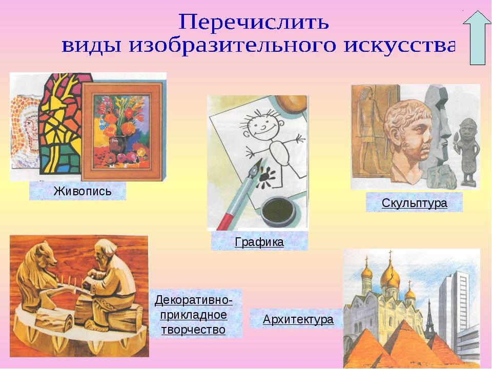 Живопись Графика Скульптура Декоративно-прикладное творчество Архитектура