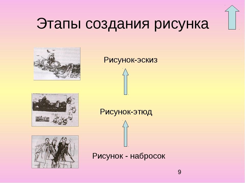 Этапы создания рисунка Рисунок - набросок Рисунок-этюд Рисунок-эскиз