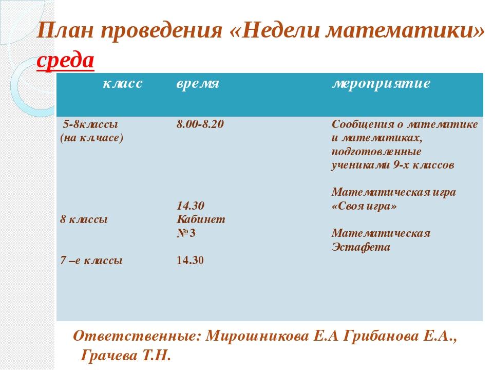 План проведения «Недели математики» среда Ответственные: Мирошникова Е.А Гри...