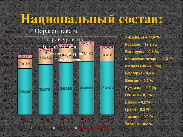 Украинцы – 77,8 %; Русские – 17,3 %; Белорусы – 0,6 %; Крымские татары – 0,5...