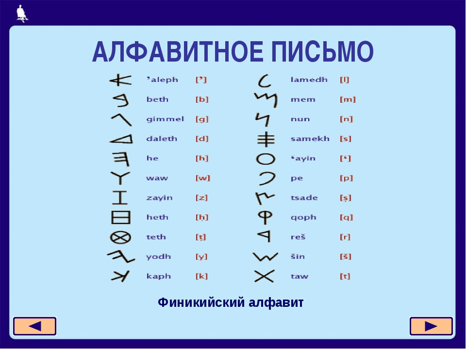 АЛФАВИТНОЕ ПИСЬМО