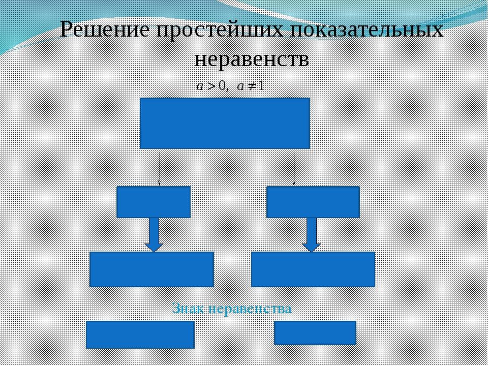 Знак неравенства Меняется Сохраняется Решение простейших показательных нерав...