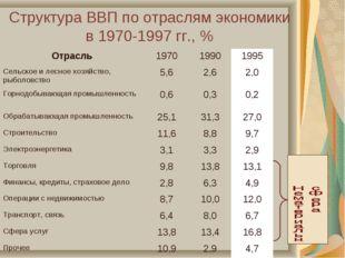 Структура ВВП по отраслям экономики в 1970-1997 гг., % Отрасль197019901995