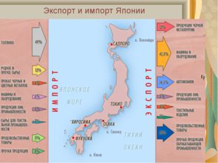 Экспорт и импорт Японии