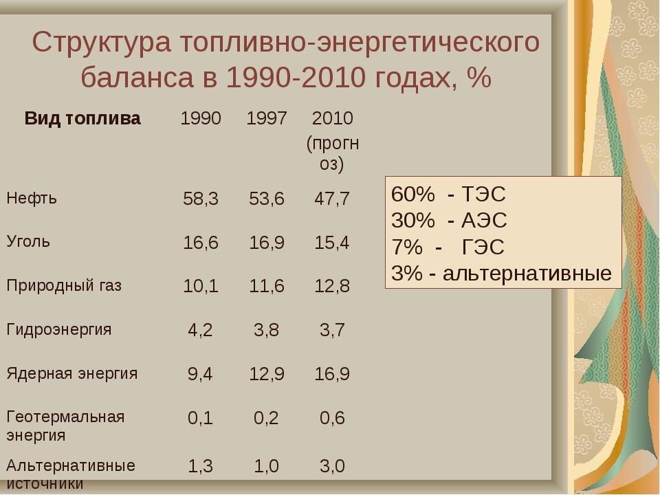 Структура топливно-энергетического баланса в 1990-2010 годах, % 60% - ТЭС 30%...