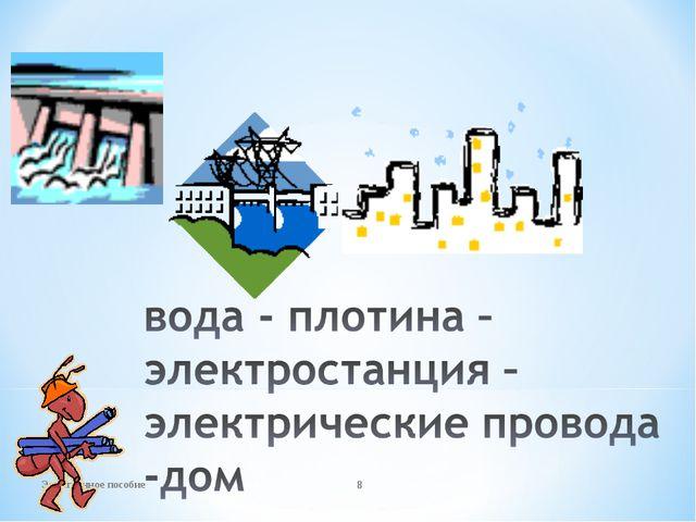 Электронное пособие * Электронное пособие