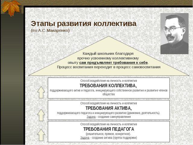 Этапы развития коллектива (по А.С.Макаренко)