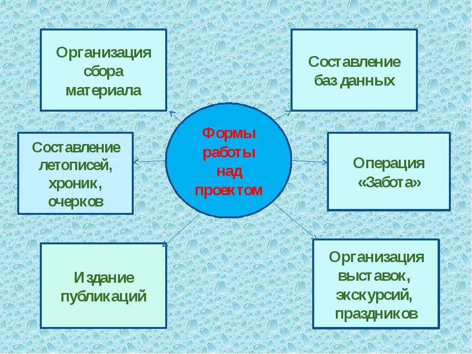 Формы работы над проектом Организация сбора материала Составление баз данных...