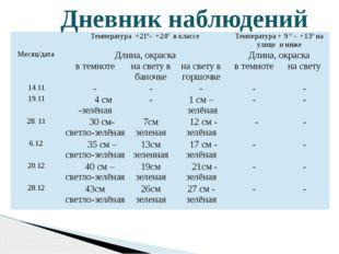 Дневник наблюдений Температура+21º- +24º в классе Температура+9º- +13º на ул