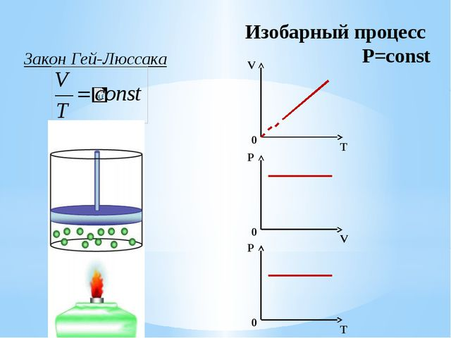 Обобщающая таблица Процесс m=const M=const Закон Графики Изотермичес-кий T=co...