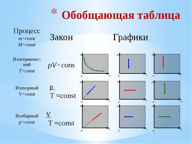 Задание 2 Вариант 1 Какая из формул описывает закон Вариант 2 Бойля-Мариотта?...