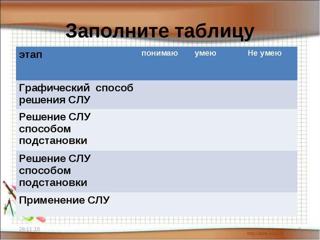 Заполните таблицу * * этаппонимаюумеюНе умею Графический способ решения СЛ...