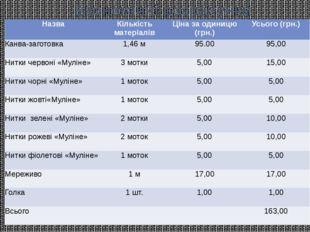 Економічні розрахунки Назва Кількість матеріалів Ціназаодиницю(грн.) Усього (