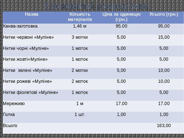 Економічні розрахунки Назва Кількість матеріалів Ціназаодиницю(грн.) Усього (...
