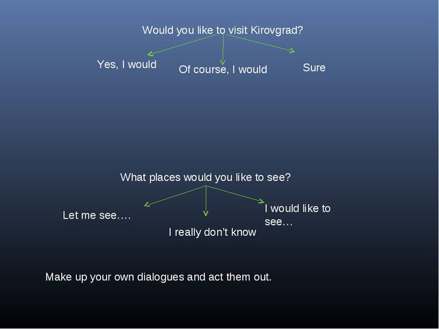 Would you like to visit Kirovgrad? Of course, I would Yes, I would Sure What...