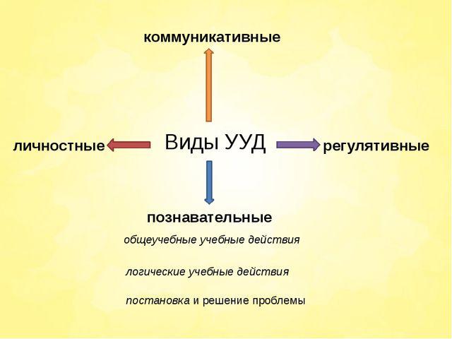 Виды УУД личностные познавательные общеучебные учебные действия логические...