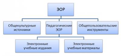 Типология ЭОР