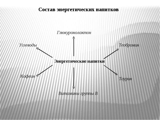 Состав энергетических напитков Энергетические напитки Углеводы Кофеин Таурин...