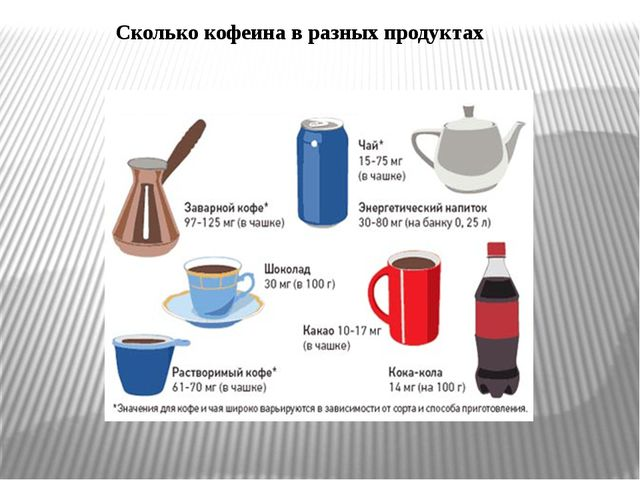 Сколько кофеина в разных продуктах