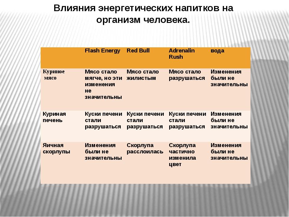 Влияния энергетических напитков на организм человека. Flash Energy Red Bul...
