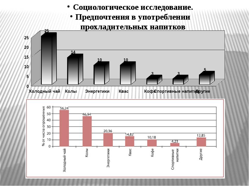 Социологическое исследование. Предпочтения в употреблении прохладительных на...