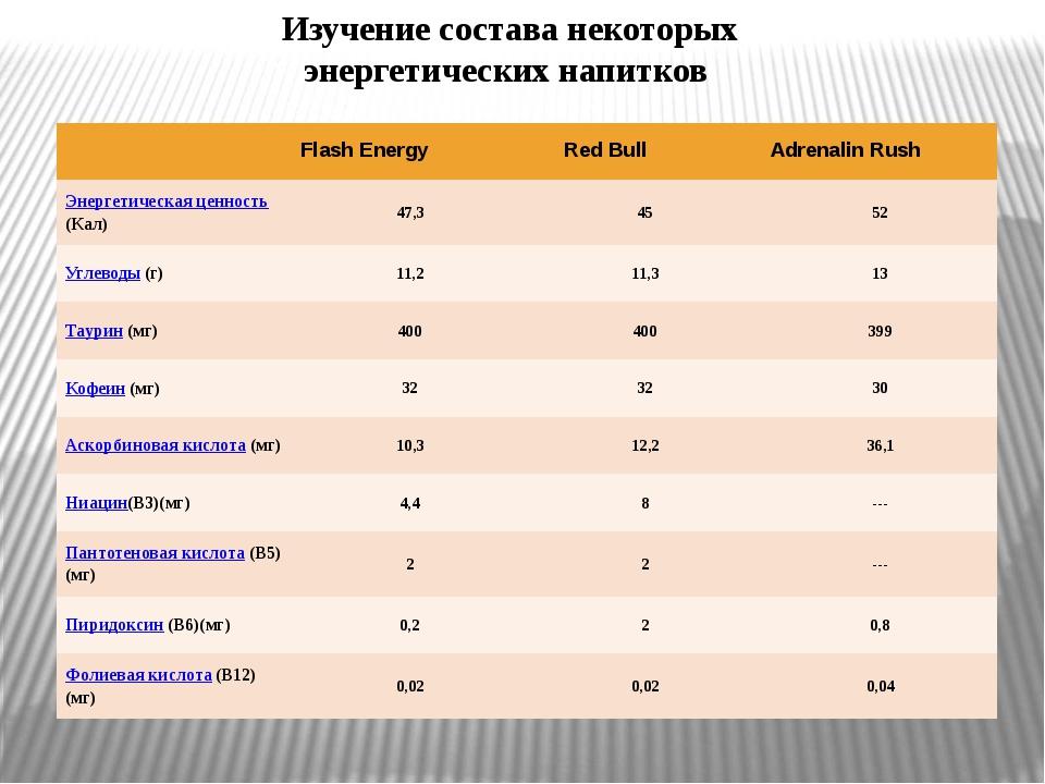 Изучение состава некоторых энергетических напитков Flash Energy Red Bull Adre...