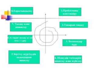 1.Проблеманы өзектендіру 4. Шешудің тәсілдерін анықтау және жүйелеу Білім 2.