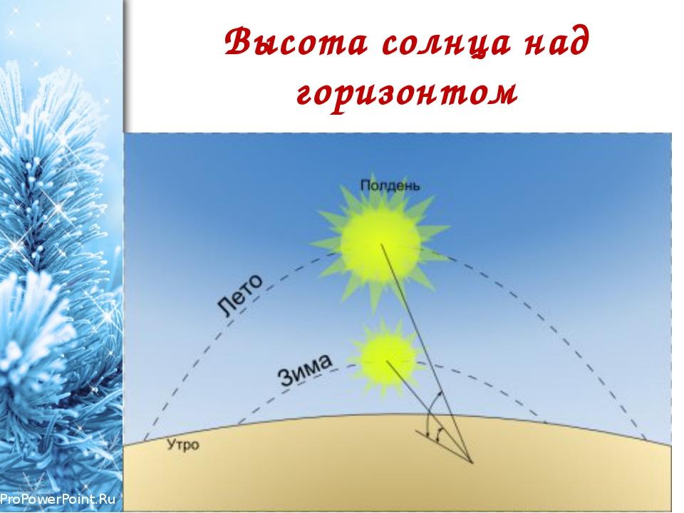 Высота солнца над горизонтом ProPowerPoint.Ru