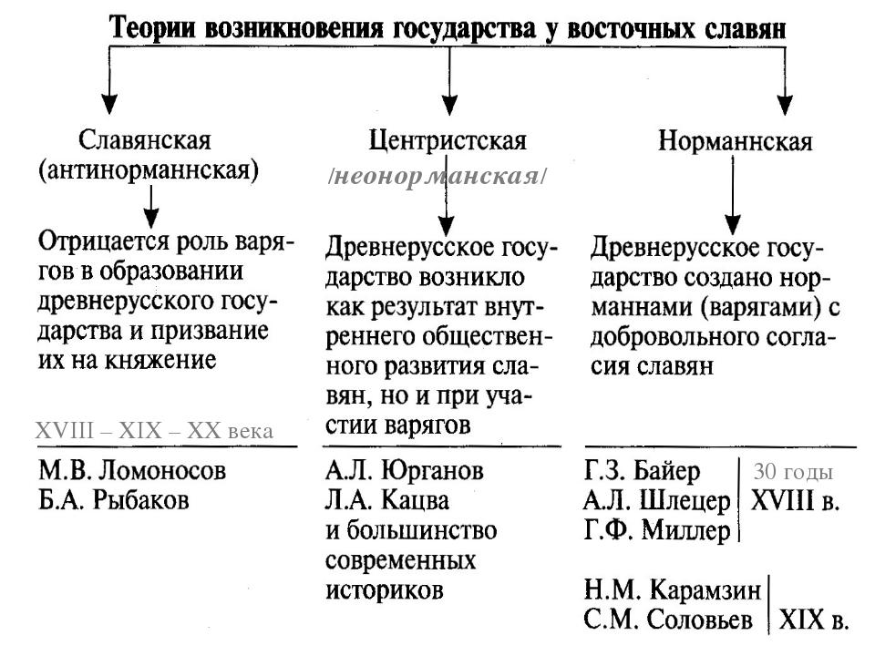 30 годы XVIII – XIX – XX века /неонорманская/