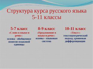 Структура курса русского языка 5-11 классы 5-7 класс «Слово в языке и речи»: