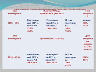 Результаты мониторинговых исследований и итоговой аттестации обучающихся в ф