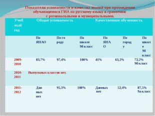 Показатели успеваемости и качества знаний при прохождении обучающимися ГИА по