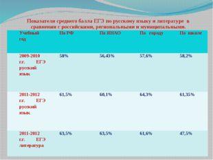 Показатели среднего балла ЕГЭ по русскому языку и литературе в сравнении с ро