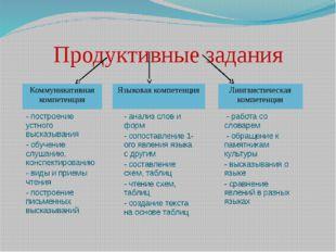 Продуктивные задания Коммуникативная компетенция Языковая компетенция Лингвис