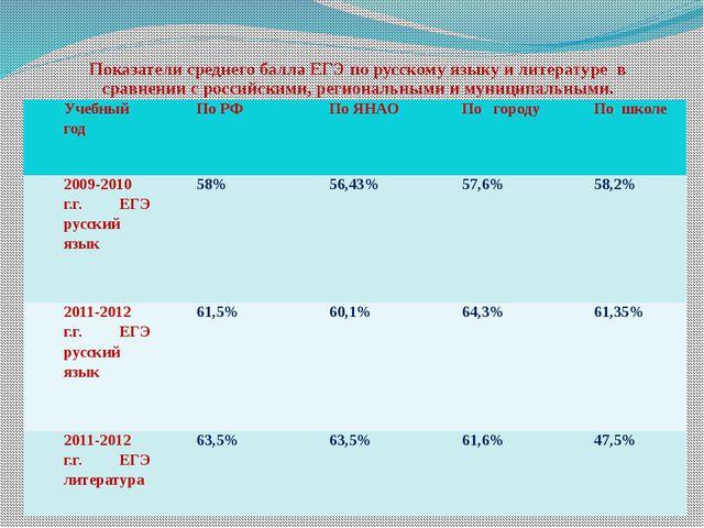 Показатели среднего балла ЕГЭ по русскому языку и литературе в сравнении с ро...