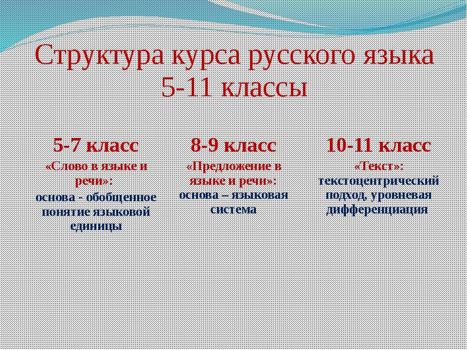 Структура курса русского языка 5-11 классы 5-7 класс «Слово в языке и речи»:...