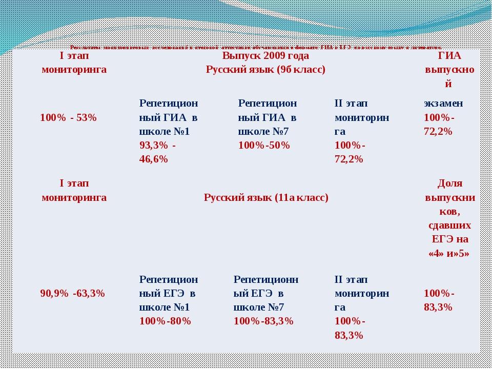 Результаты мониторинговых исследований и итоговой аттестации обучающихся в ф...