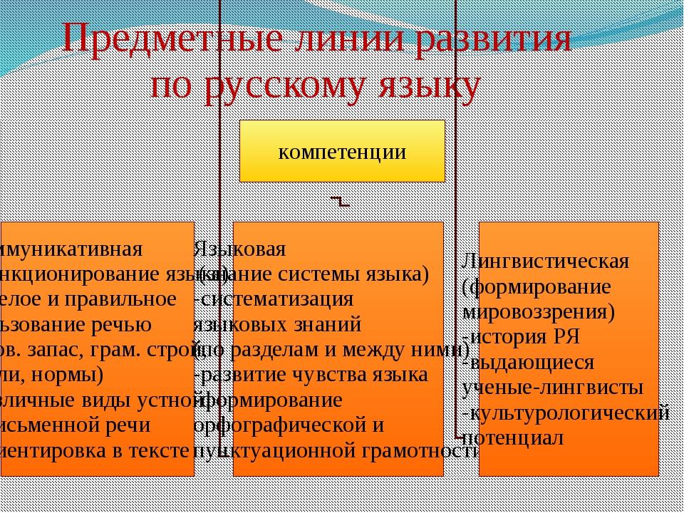 Предметные линии развития по русскому языку