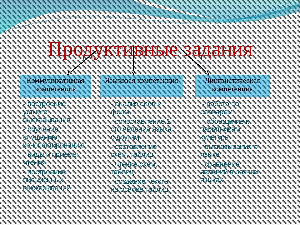 Продуктивные задания Коммуникативная компетенция Языковая компетенция Лингвис...