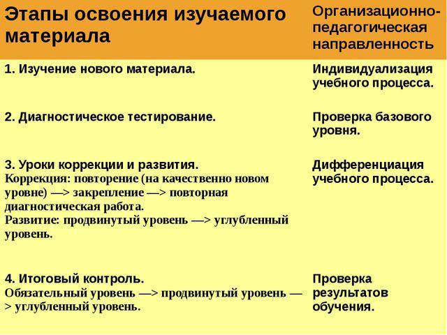 Этапы освоения изучаемого материала Организационно-педагогическая направленно...