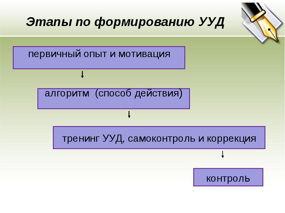 Этапы по формированию УУД первичный опыт и мотивация алгоритм (способ действи...
