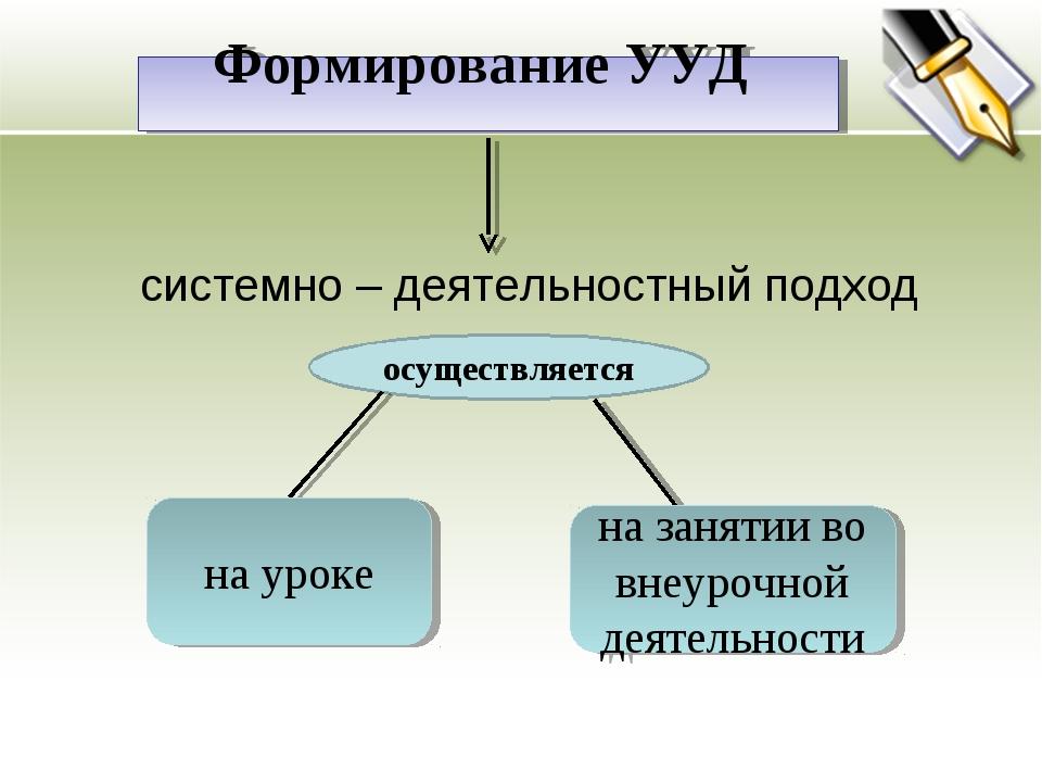 системно – деятельностный подход Формирование УУД осуществляется на уроке на...