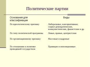 Политические партии Основания для классификацииВиды По идеологическому призн