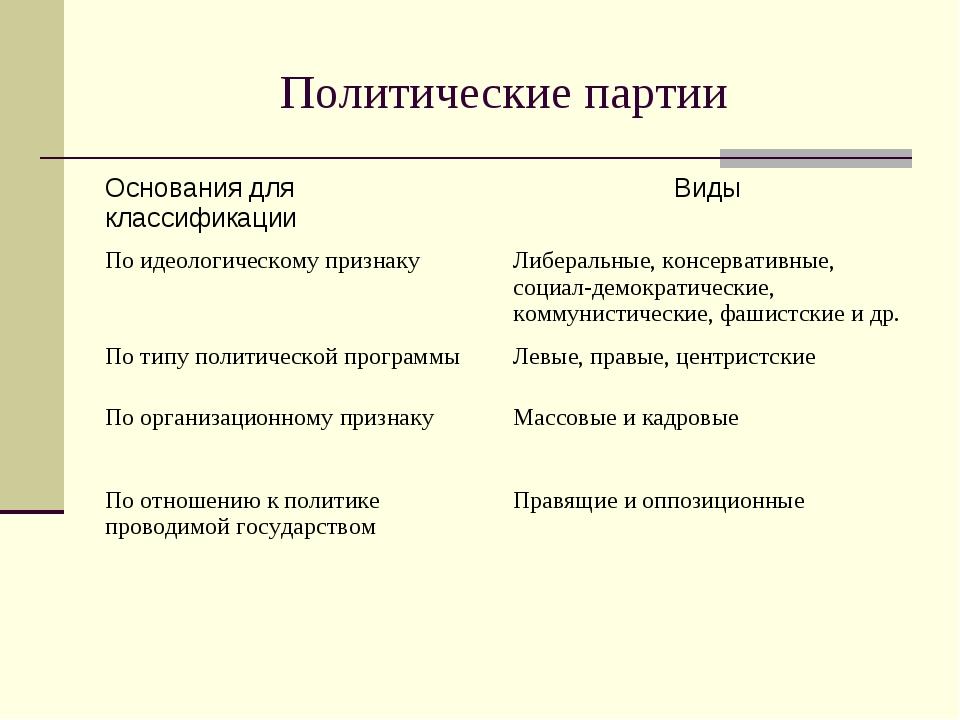 Политические партии Основания для классификацииВиды По идеологическому призн...