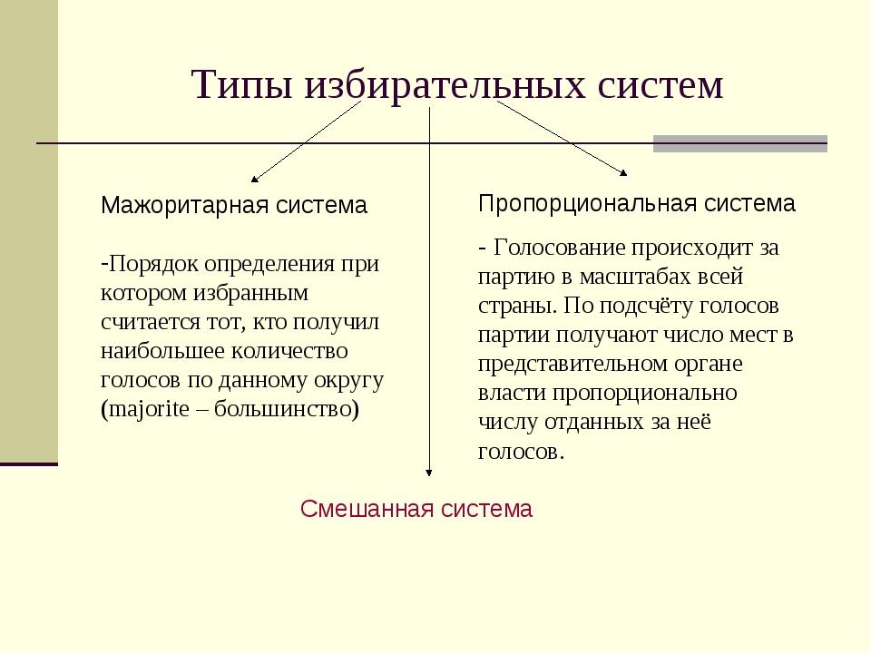 Типы избирательных систем Смешанная система Мажоритарная система Порядок опре...