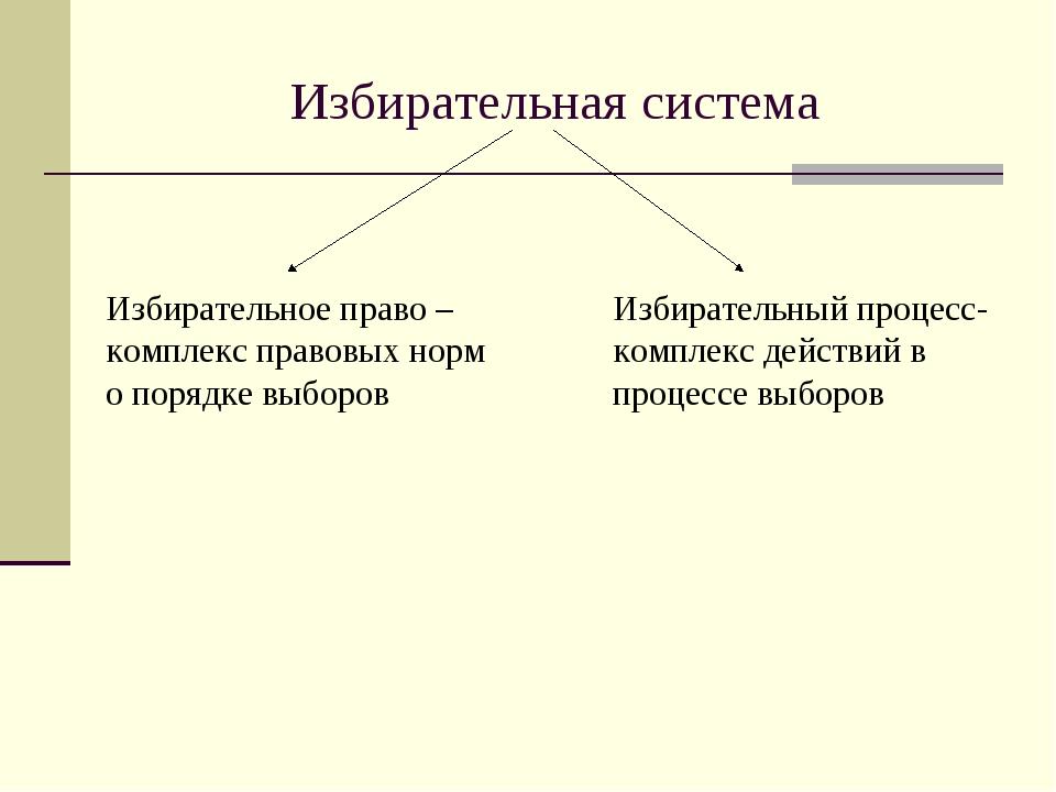 Избирательная система Избирательное право – комплекс правовых норм о порядке...